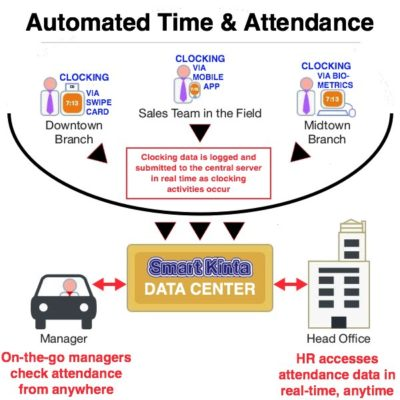 automated time & attendance