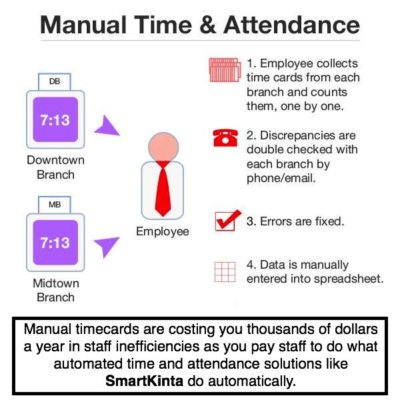 manual time & attendance